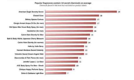toxic perfume ranking